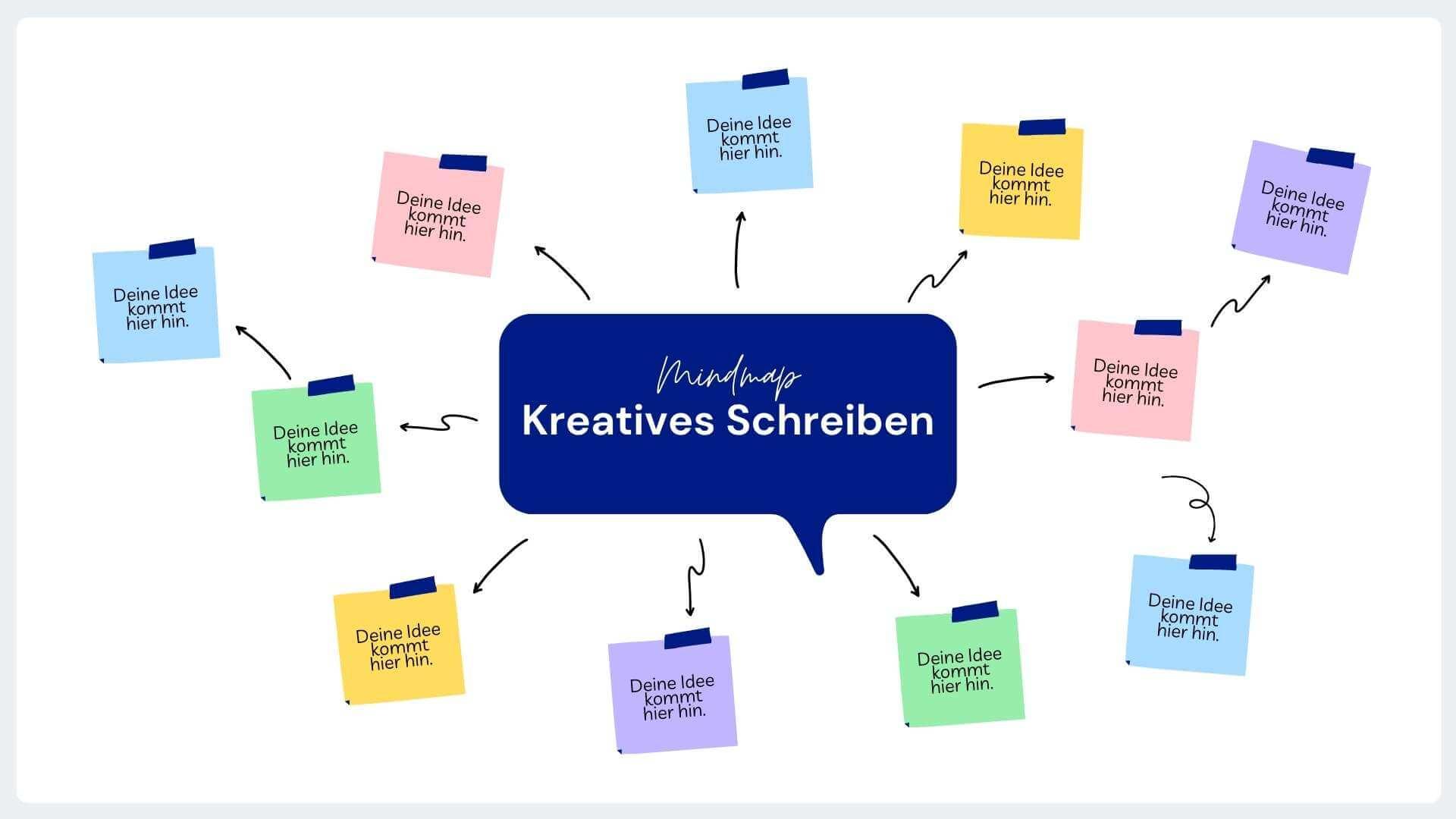 Vorlage Mindmap: Kreatives Schreiben